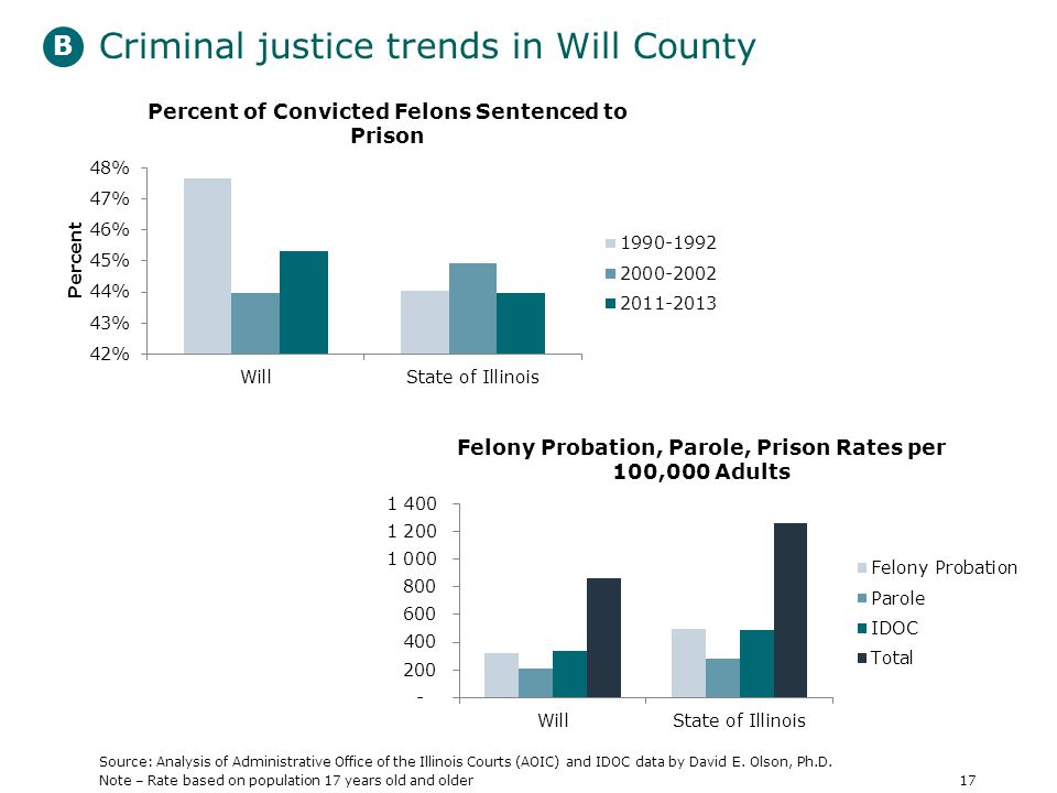 Criminal justice trends in Will County Source: Analysis of Administrative Office of the Illinois Courts (AOIC) and IDOC data by David E.