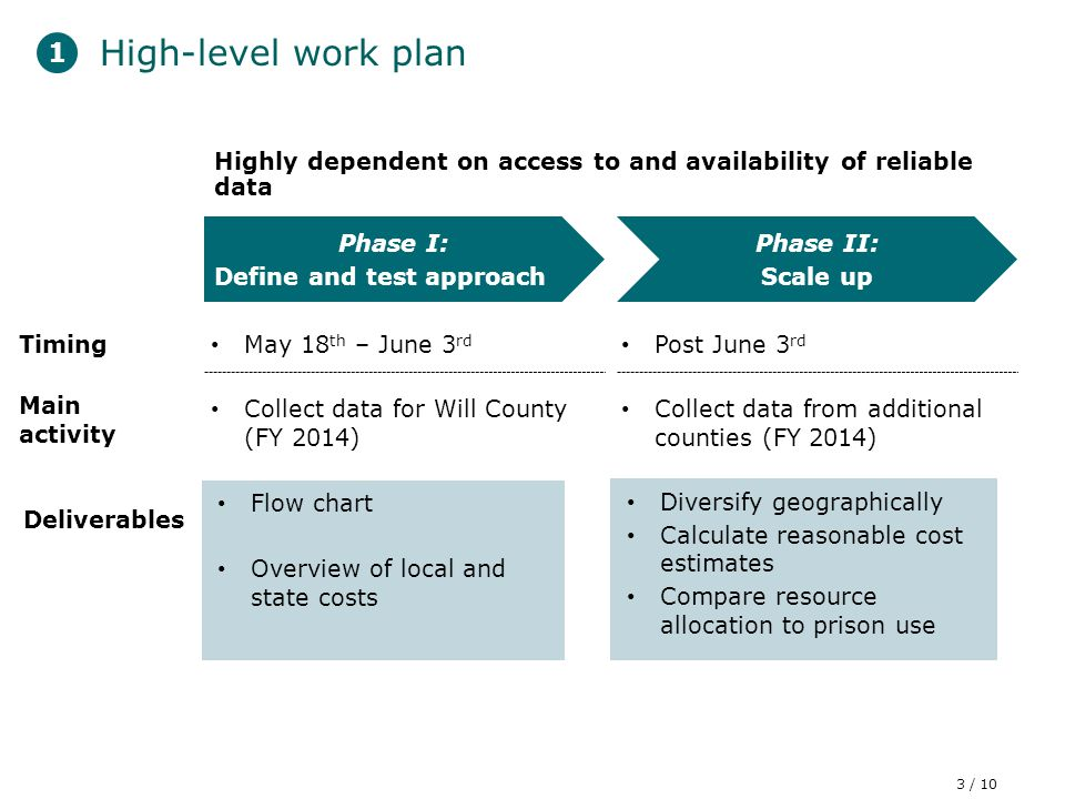 3 / 10 High-level work plan 1 Phase I: Define and test approach Phase II: Scale up Main activity Collect data for Will County (FY 2014) Collect data from additional counties (FY 2014) Timing May 18 th – June 3 rd Post June 3 rd Deliverables Diversify geographically Calculate reasonable cost estimates Compare resource allocation to prison use Flow chart Overview of local and state costs Highly dependent on access to and availability of reliable data