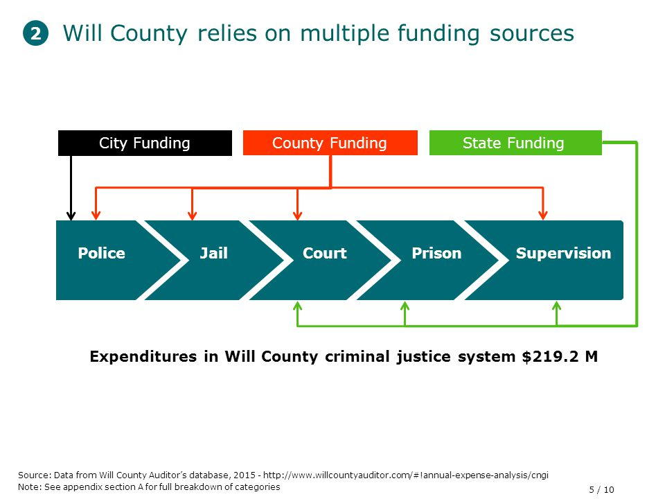 Will County relies on multiple funding sources Source: Data from Will County Auditor's database, Note: See appendix section A for full breakdown of categories City Funding County Funding Expenditures in Will County criminal justice system $219.2 M JailCourtPolicePrisonSupervision State Funding 2 5 / 10