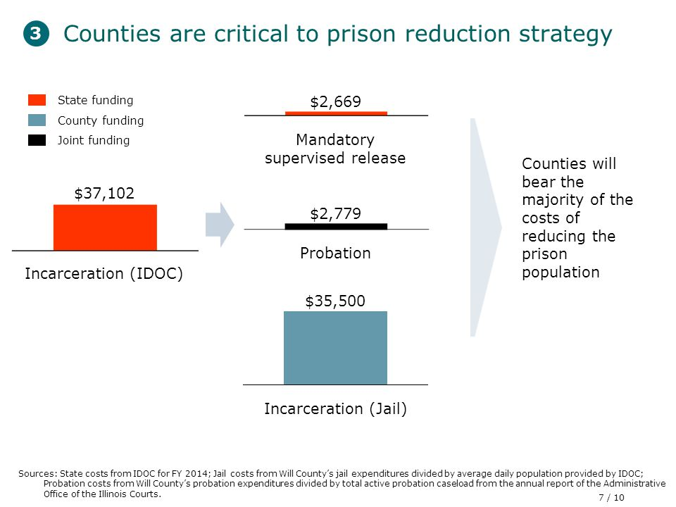 Counties are critical to prison reduction strategy Sources: State costs from IDOC for FY 2014; Jail costs from Will County's jail expenditures divided by average daily population provided by IDOC; Probation costs from Will County's probation expenditures divided by total active probation caseload from the annual report of the Administrative Office of the Illinois Courts.