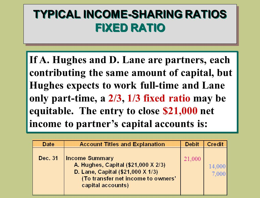 TYPICAL INCOME-SHARING RATIOS FIXED RATIO If A. Hughes and D.