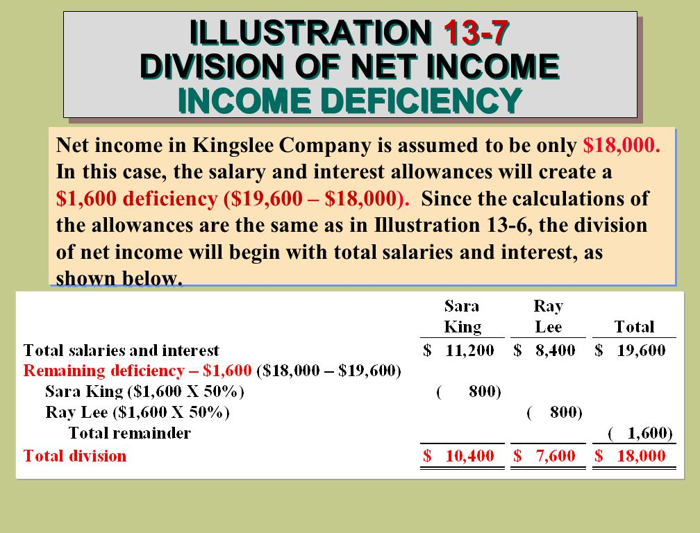 ILLUSTRATION 13-7 DIVISION OF NET INCOME INCOME DEFICIENCY Net income in Kingslee Company is assumed to be only $18,000.