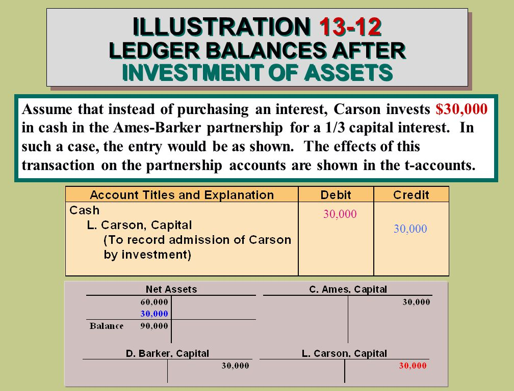 ILLUSTRATION LEDGER BALANCES AFTER INVESTMENT OF ASSETS Assume that instead of purchasing an interest, Carson invests $30,000 in cash in the Ames-Barker partnership for a 1/3 capital interest.