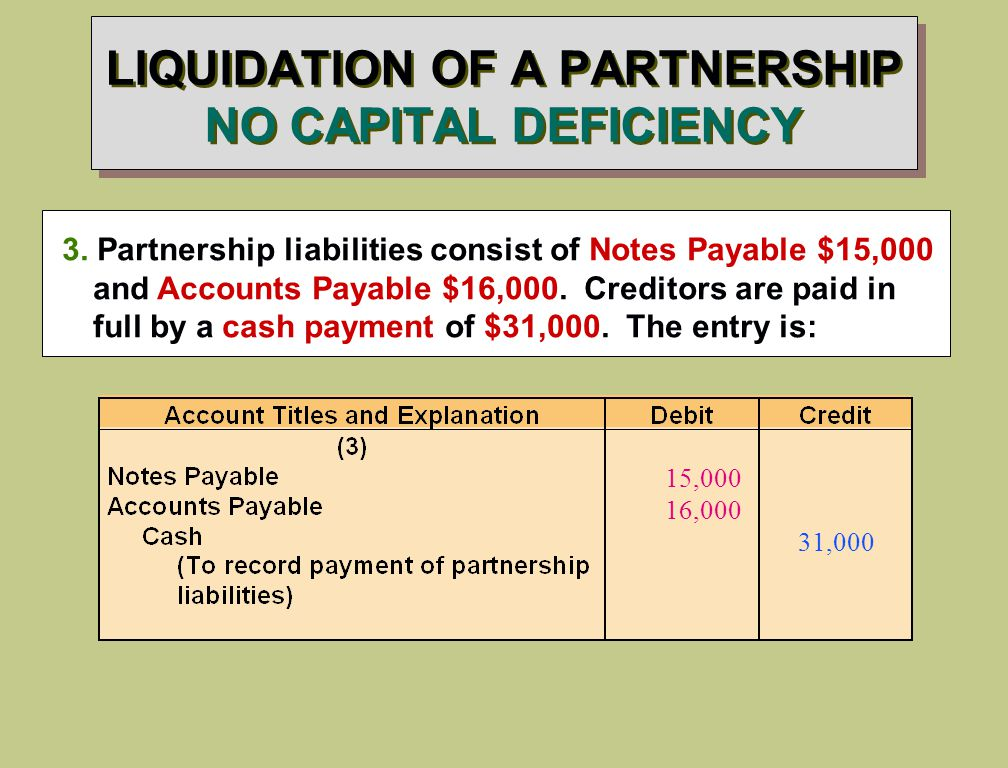 LIQUIDATION OF A PARTNERSHIP NO CAPITAL DEFICIENCY 3.