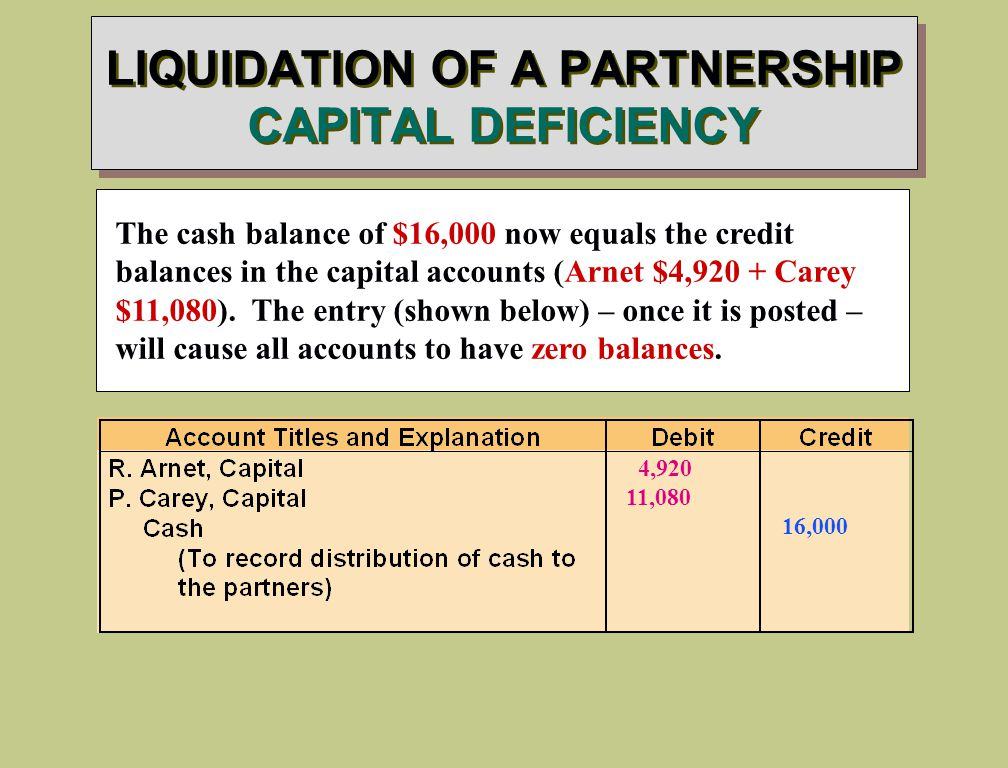 LIQUIDATION OF A PARTNERSHIP CAPITAL DEFICIENCY The cash balance of $16,000 now equals the credit balances in the capital accounts (Arnet $4,920 + Carey $11,080).
