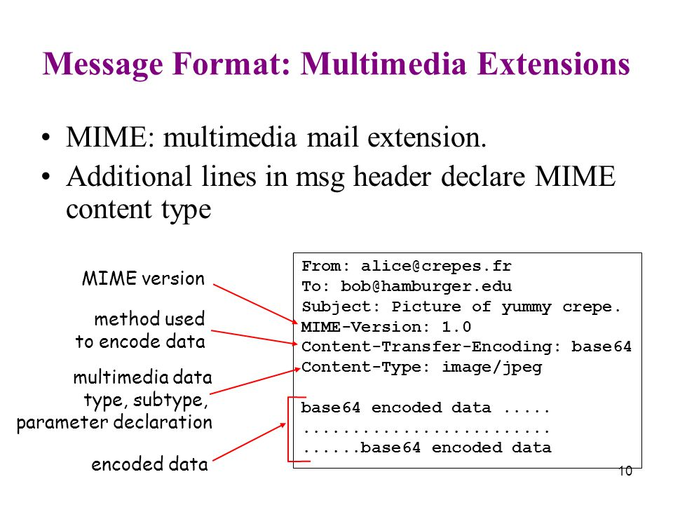 10 Message Format: Multimedia Extensions MIME: multimedia mail extension.