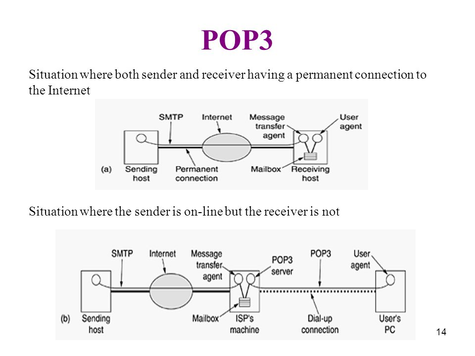 14 POP3 Situation where both sender and receiver having a permanent connection to the Internet Situation where the sender is on-line but the receiver is not