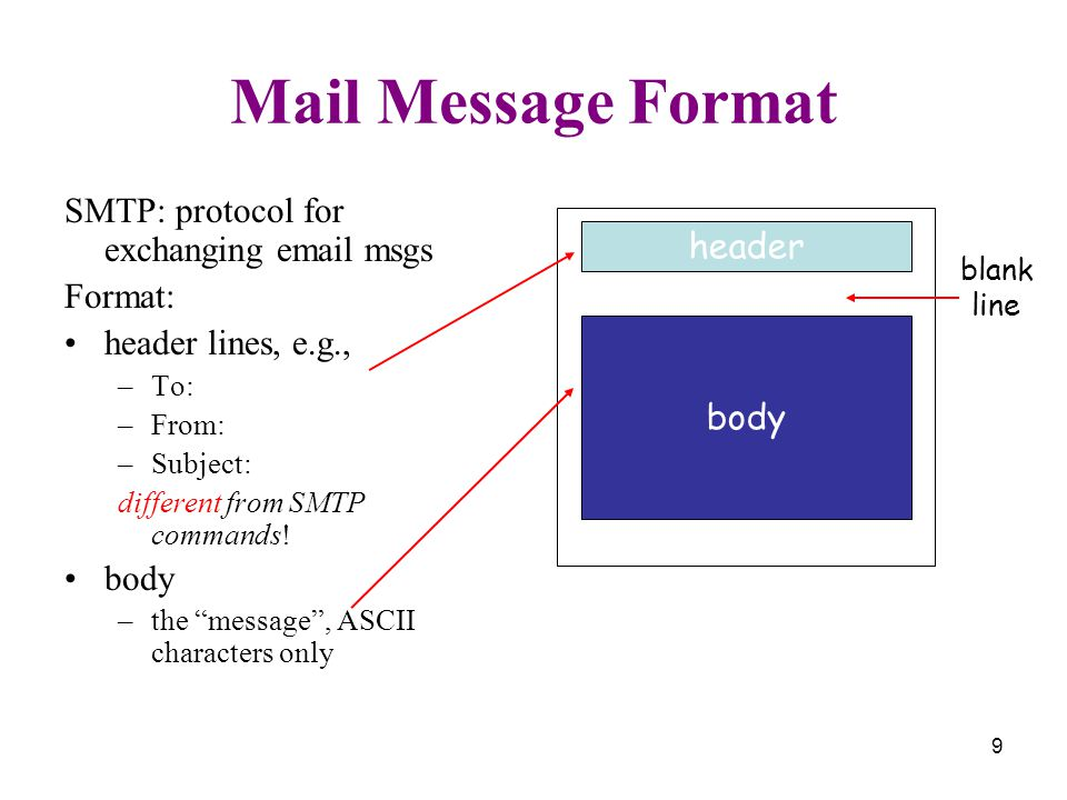 9 Mail Message Format SMTP: protocol for exchanging  msgs Format: header lines, e.g., –To: –From: –Subject: different from SMTP commands.