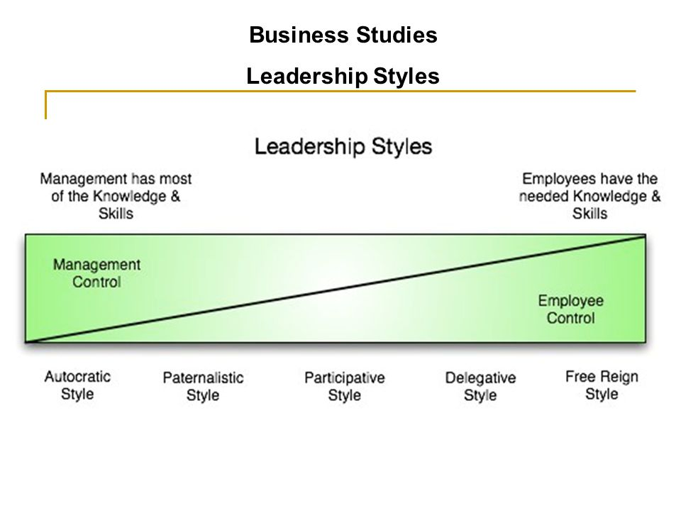Business Studies Leadership Styles Learning Objectives To Develop An Understanding Of Different Leadership Styles Such As Autocratic Paternalistic Democratic Ppt Download