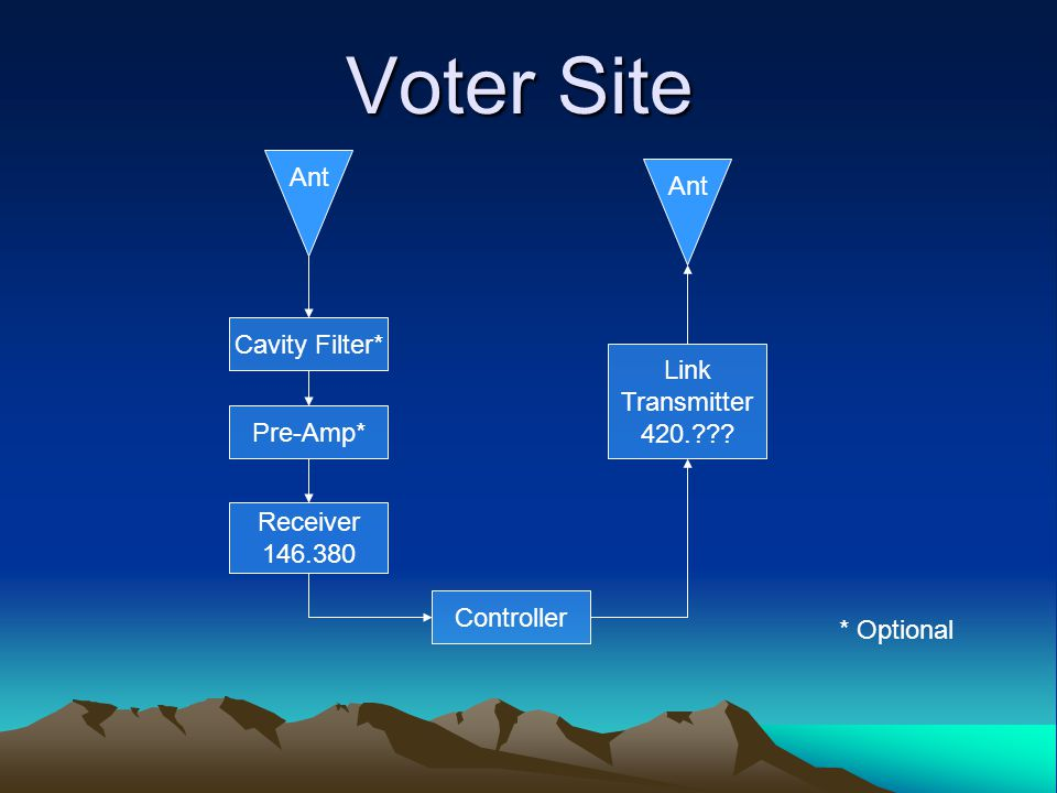 Voter Site Cavity Filter* Pre-Amp* Link Transmitter