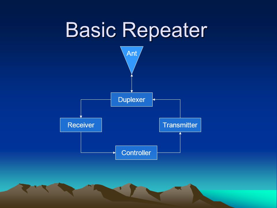 Basic Repeater Duplexer ReceiverTransmitter Controller Ant