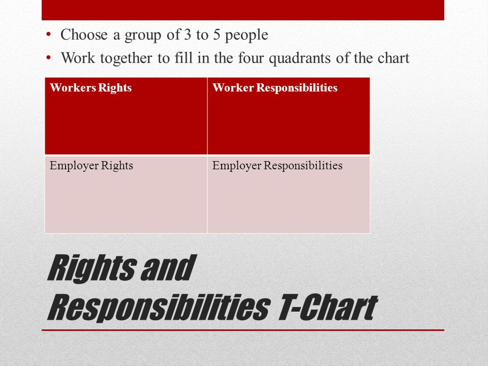 Rights and Responsibilities T-Chart Choose a group of 3 to 5 people Work together to fill in the four quadrants of the chart Workers RightsWorker Responsibilities Employer RightsEmployer Responsibilities