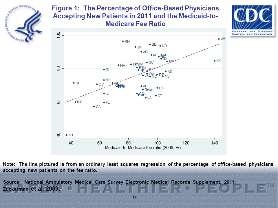 Figure 1: The Percentage of Office-Based Physicians Accepting New Patients in 2011 and the Medicaid-to- Medicare Fee Ratio 18 Note: The line pictured is from an ordinary least squares regression of the percentage of office-based physicians accepting new patients on the fee ratio.