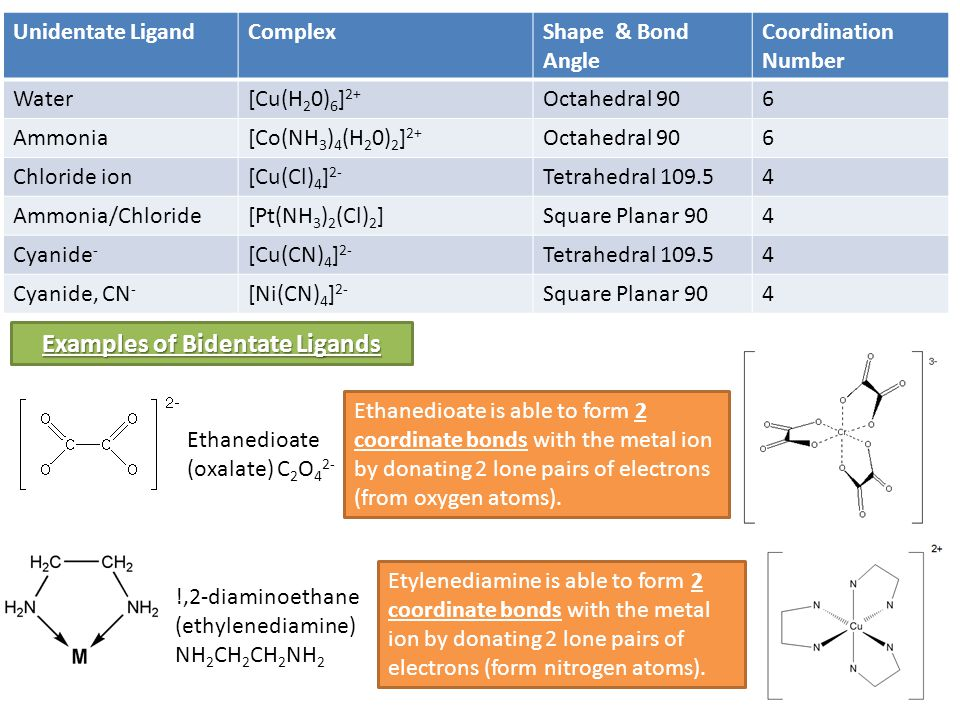 Complex Ions A Ligand Is A Species That Can Donate One Or More Lone Pairs Of Electrons To Form A Coordinate Bond With A Central Metal Ion A Central Metal Ppt