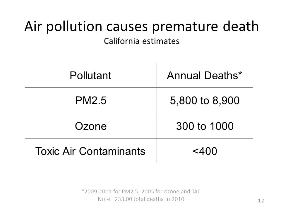 Air pollution causes premature death California estimates PollutantAnnual Deaths* PM2.55,800 to 8,900 Ozone300 to 1000 Toxic Air Contaminants<400 * for PM2.5; 2005 for ozone and TAC Note: 233,00 total deaths in