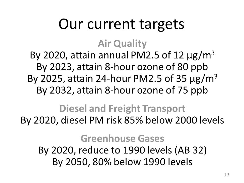 Our current targets Air Quality By 2020, attain annual PM2.5 of 12 µg/m 3 By 2023, attain 8-hour ozone of 80 ppb By 2025, attain 24-hour PM2.5 of 35 µg/m 3 By 2032, attain 8-hour ozone of 75 ppb Diesel and Freight Transport By 2020, diesel PM risk 85% below 2000 levels Greenhouse Gases By 2020, reduce to 1990 levels (AB 32) By 2050, 80% below 1990 levels 13