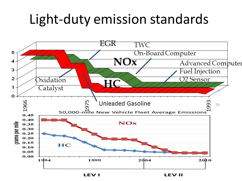 Light-duty emission standards 16 Oxidation Catalyst EGR TWC On-Board Computer Advanced Computer Fuel Injection O2 Sensor HC NOx Unleaded Gasoline