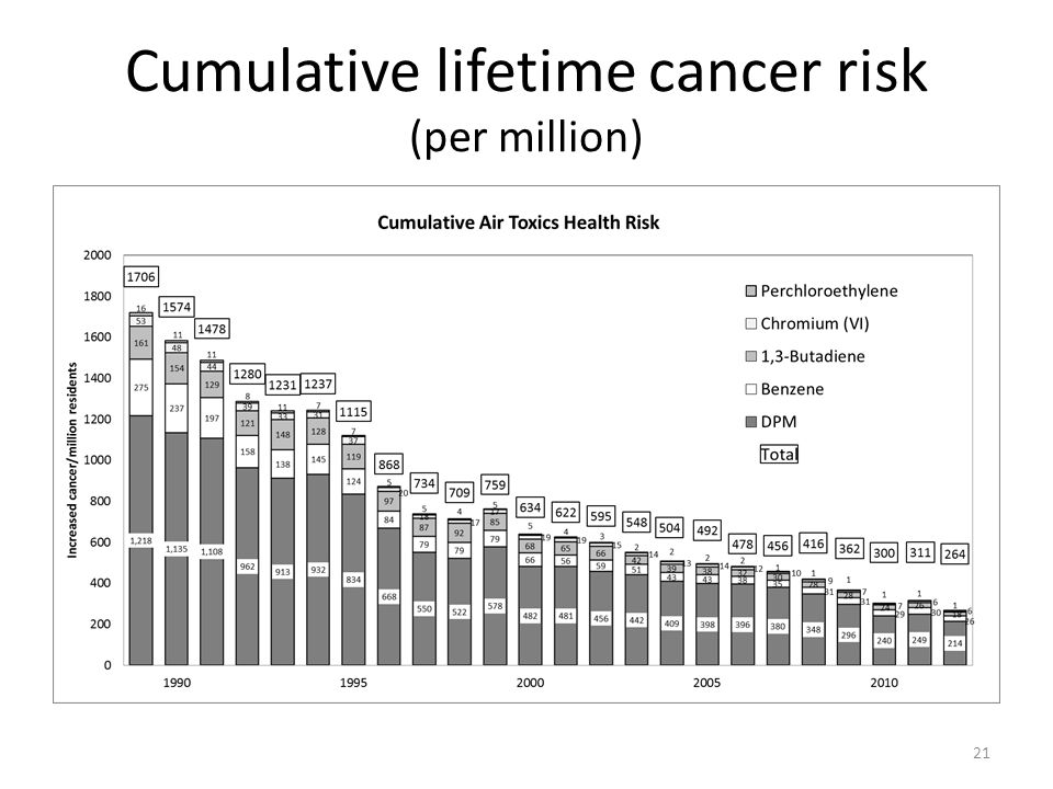 Cumulative lifetime cancer risk (per million) 21
