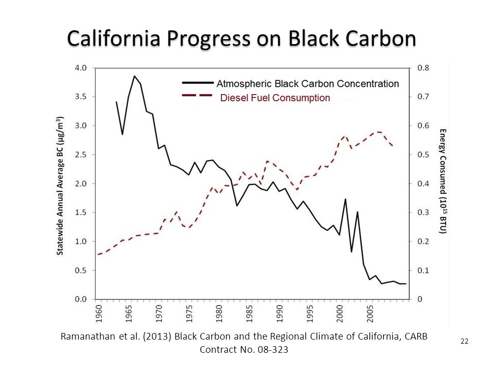 22 California Progress on Black Carbon Ramanathan et al.