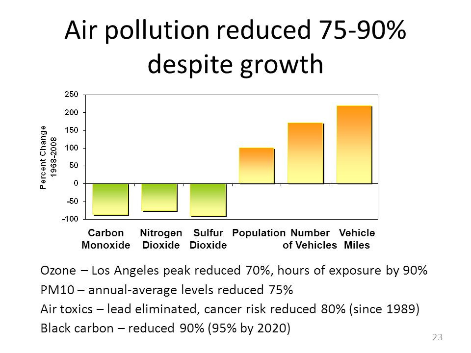 Air pollution reduced 75-90% despite growth Carbon Monoxide Nitrogen Dioxide Sulfur Dioxide PopulationNumber of Vehicles Vehicle Miles 23 Ozone – Los Angeles peak reduced 70%, hours of exposure by 90% PM10 – annual-average levels reduced 75% Air toxics – lead eliminated, cancer risk reduced 80% (since 1989) Black carbon – reduced 90% (95% by 2020)