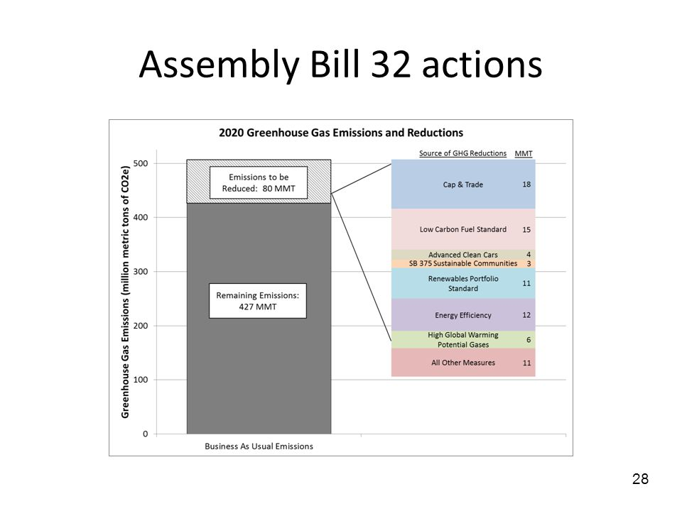 Assembly Bill 32 actions 28