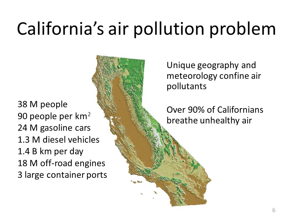 California's air pollution problem Unique geography and meteorology confine air pollutants Over 90% of Californians breathe unhealthy air 6 38 M people 90 people per km 2 24 M gasoline cars 1.3 M diesel vehicles 1.4 B km per day 18 M off-road engines 3 large container ports