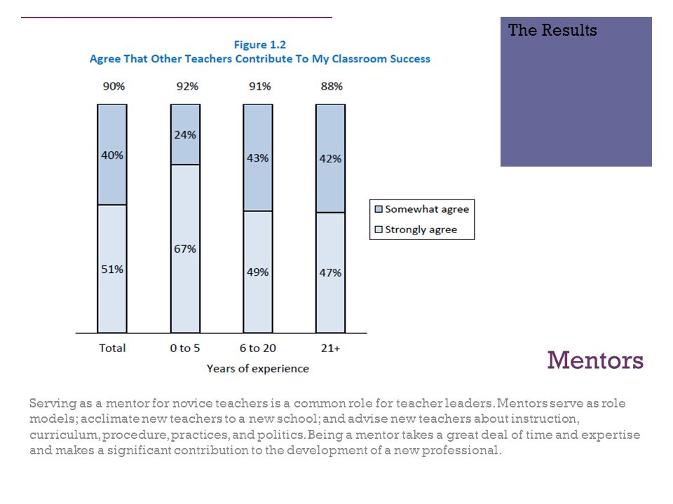 + Mentors Serving as a mentor for novice teachers is a common role for teacher leaders.
