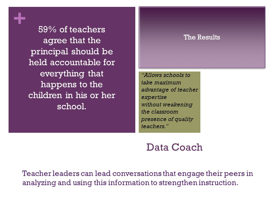 + Data Coach Teacher leaders can lead conversations that engage their peers in analyzing and using this information to strengthen instruction.