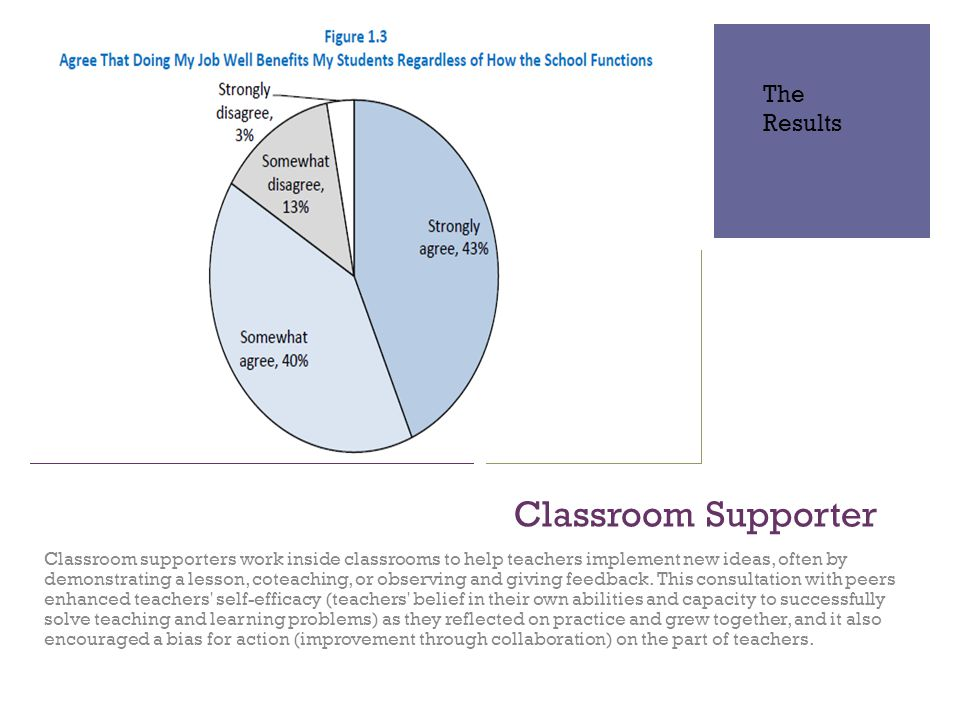 + Classroom Supporter Classroom supporters work inside classrooms to help teachers implement new ideas, often by demonstrating a lesson, coteaching, or observing and giving feedback.