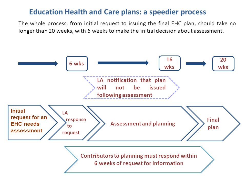 Education Health and Care plans: a speedier process The whole process, from initial request to issuing the final EHC plan, should take no longer than 20 weeks, with 6 weeks to make the initial decision about assessment.