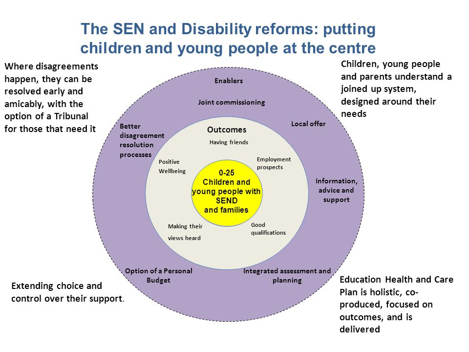 Option of a Personal Budget Integrated assessment and planning Joint commissioning Better disagreement resolution processes The SEN and Disability reforms: putting children and young people at the centre 0-25 Children and young people with SEND and families Where disagreements happen, they can be resolved early and amicably, with the option of a Tribunal for those that need it Children, young people and parents understand a joined up system, designed around their needs Having friends Outcomes Employment prospects Positive Wellbeing Good qualifications Making their views heard Local offer Enablers Education Health and Care Plan is holistic, co- produced, focused on outcomes, and is delivered Extending choice and control over their support.