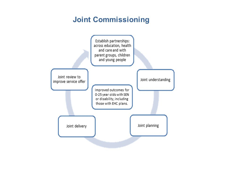 Joint Commissioning