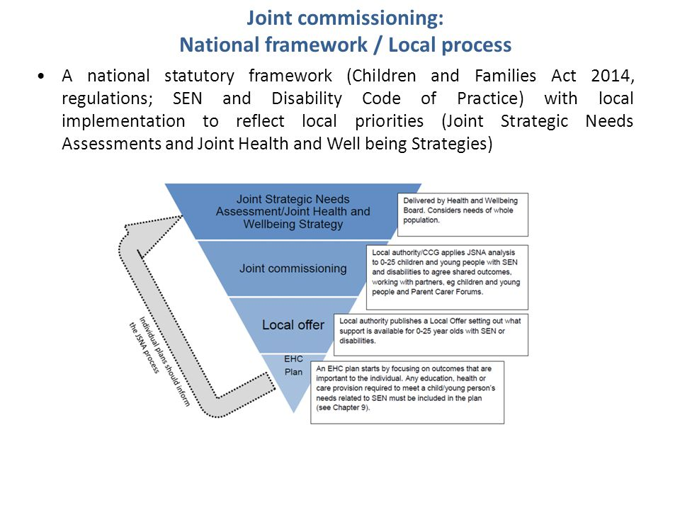 Joint commissioning: National framework / Local process A national statutory framework (Children and Families Act 2014, regulations; SEN and Disability Code of Practice) with local implementation to reflect local priorities (Joint Strategic Needs Assessments and Joint Health and Well being Strategies)
