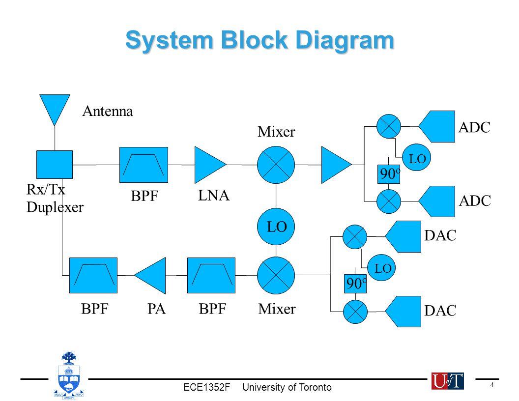 Ece1352f University Of Toronto 1 60 Ghz Radio Circuit Blocks Analog Integrated Circuits Design 2012 June Engineering And 4 System Block Diagram Lo 90 O Bpf Lna Mixer Pa Antenna Rx Tx Duplexer Adc Dac