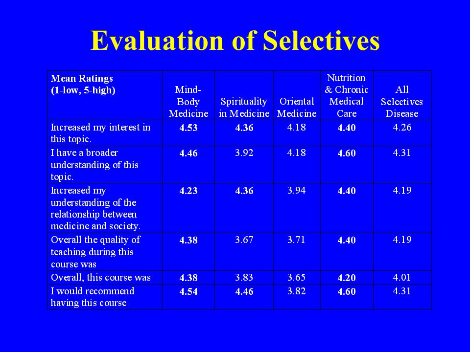 Evaluation of Selectives