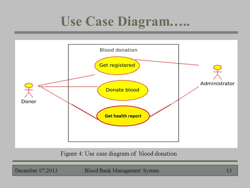 Presented by lubna yasmin pinky class roll 401 exam roll reg no blood bank management system 13 use case diagram ccuart Choice Image