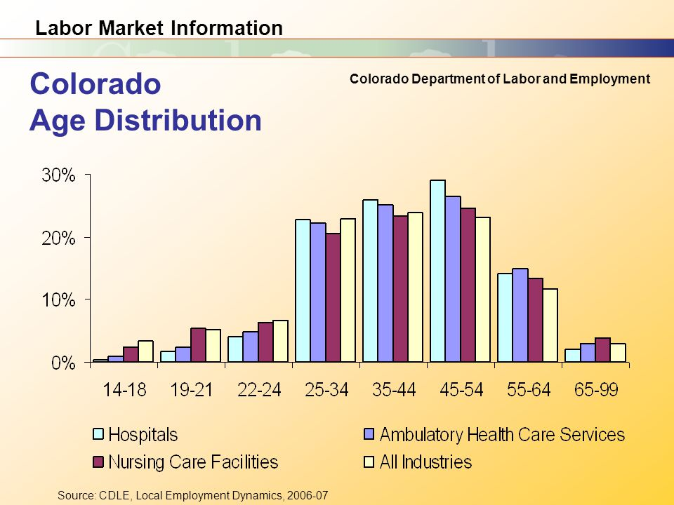 Labor Market Information Colorado Department of Labor and Employment Source: CDLE, Local Employment Dynamics, Colorado Age Distribution