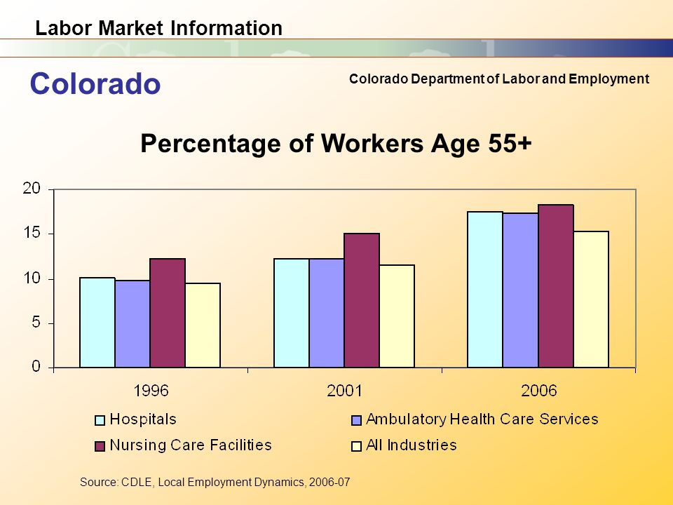 Labor Market Information Colorado Department of Labor and Employment Source: CDLE, Local Employment Dynamics, Colorado Percentage of Workers Age 55+