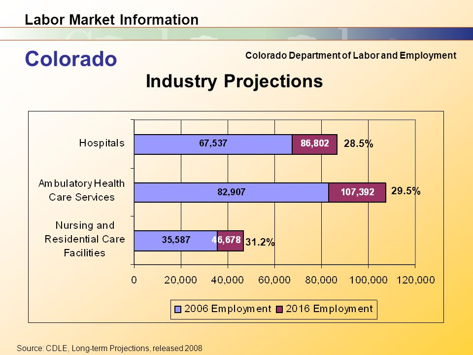 Labor Market Information Colorado Department of Labor and Employment Source: CDLE, Long-term Projections, released 2008 Industry Projections Colorado 28.5% 29.5% 31.2%