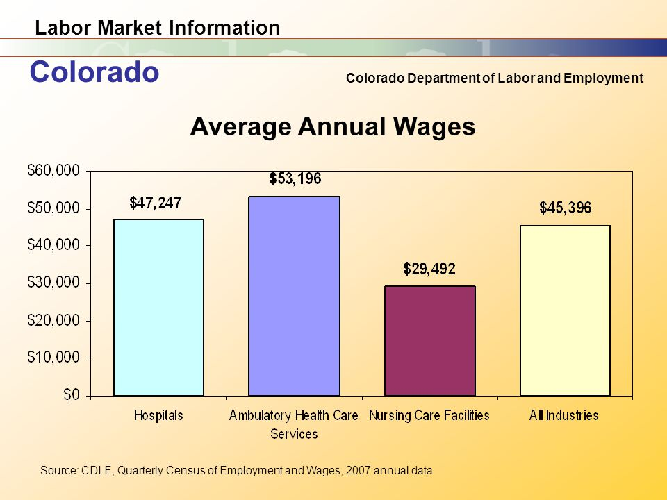 Labor Market Information Colorado Department of Labor and Employment Source: CDLE, Quarterly Census of Employment and Wages, 2007 annual data Colorado Average Annual Wages