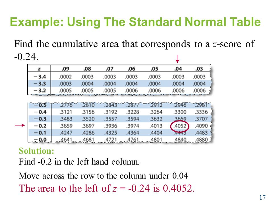 Example: Using The Standard Normal Table Find the cumulative area that corresponds to a z-score of