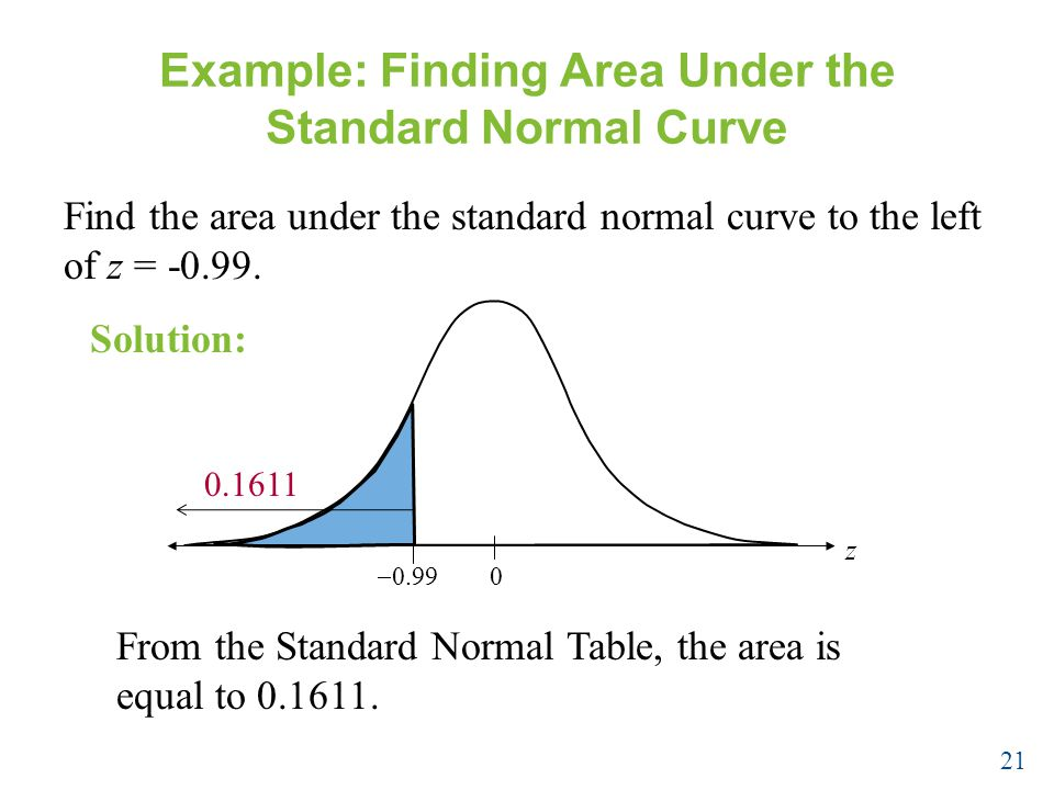 Example: Finding Area Under the Standard Normal Curve Find the area under the standard normal curve to the left of z =