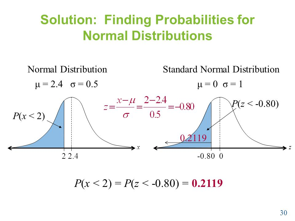 Solution: Finding Probabilities for Normal Distributions P(x < 2) = P(z < -0.80) = Normal Distribution 22.4 P(x < 2) μ = 2.4 σ = 0.5 x Standard Normal Distribution μ = 0 σ = 1 z P(z < -0.80)