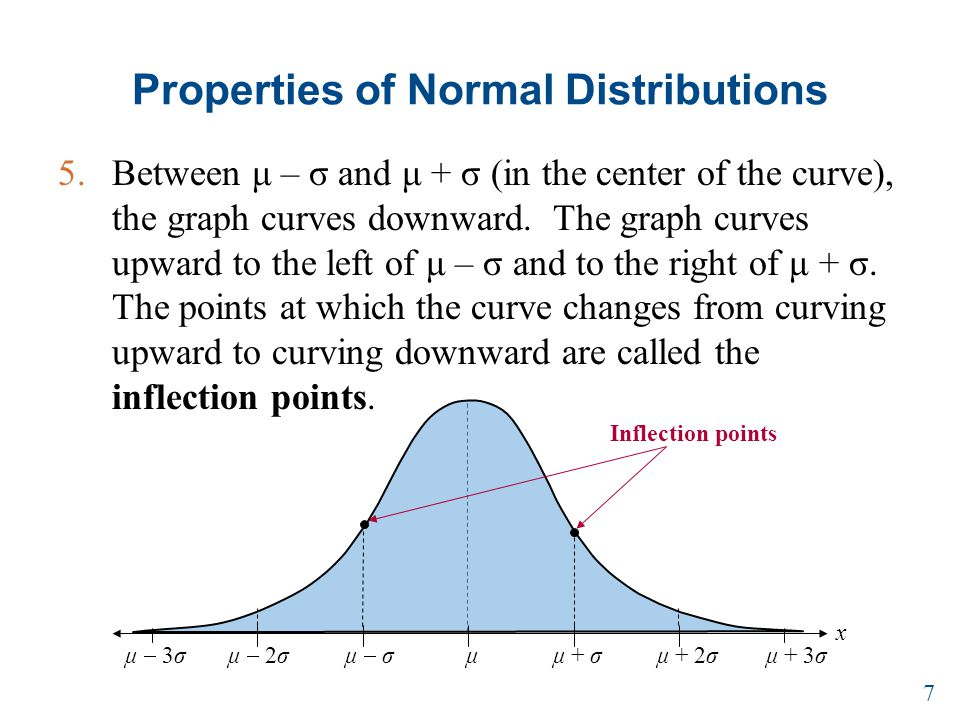 Properties of Normal Distributions 5.Between μ – σ and μ + σ (in the center of the curve), the graph curves downward.