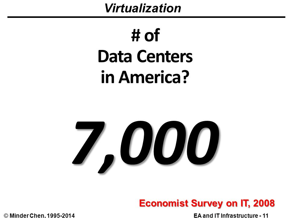 EA and IT Infrastructure - 11© Minder Chen, # of Data Centers in America.