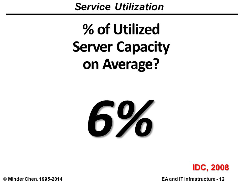 EA and IT Infrastructure - 12© Minder Chen, % of Utilized Server Capacity on Average.