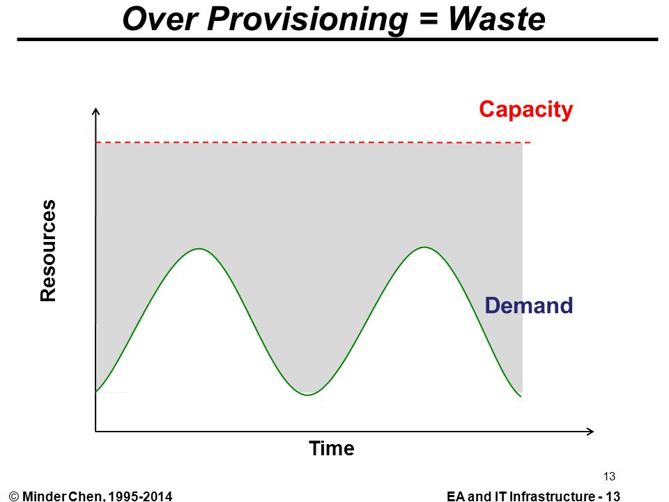 EA and IT Infrastructure - 13© Minder Chen, Over Provisioning = Waste Demand Capacity Time Resources 13