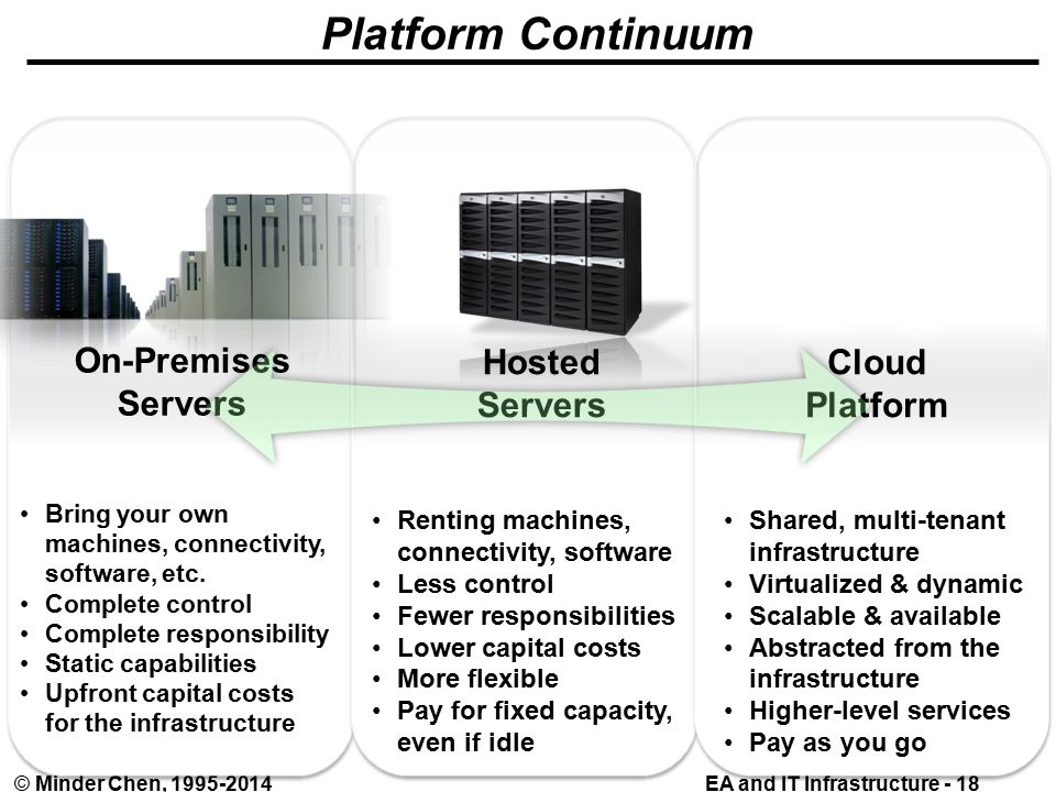 EA and IT Infrastructure - 18© Minder Chen, Platform Continuum Bring your own machines, connectivity, software, etc.