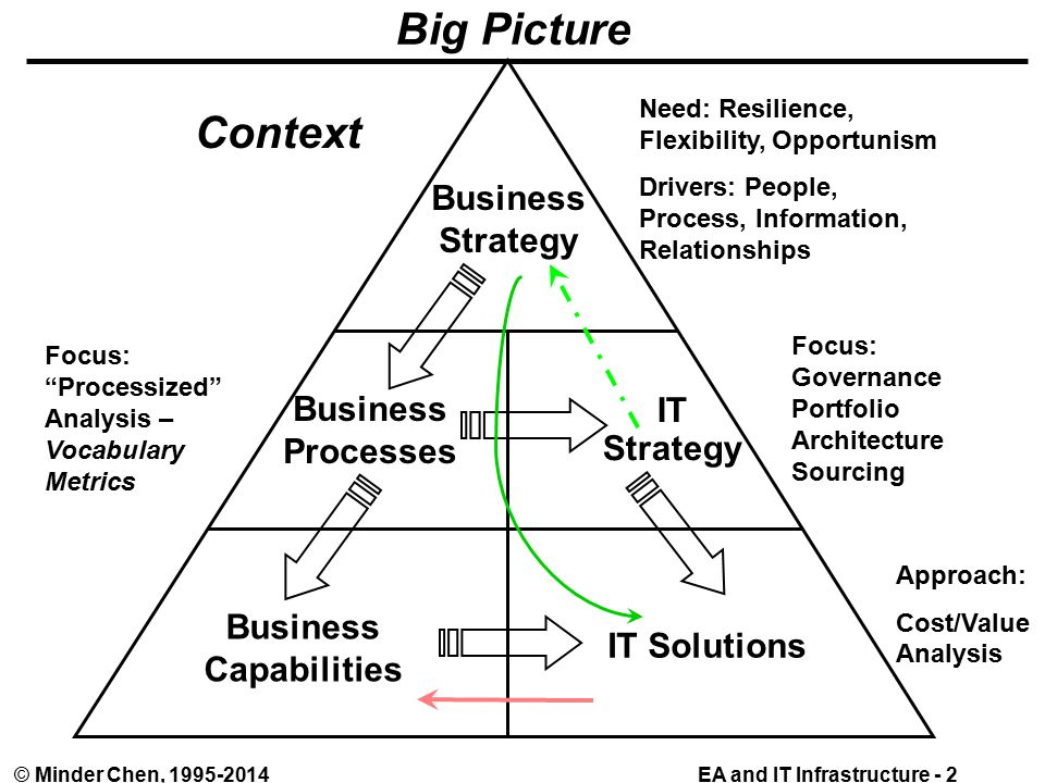 EA and IT Infrastructure - 2© Minder Chen, Big Picture Business Strategy Business Processes IT Strategy Business Capabilities IT Solutions Approach: Cost/Value Analysis Focus: Governance Portfolio Architecture Sourcing Need: Resilience, Flexibility, Opportunism Drivers: People, Process, Information, Relationships Focus: Processized Analysis – Vocabulary Metrics Context