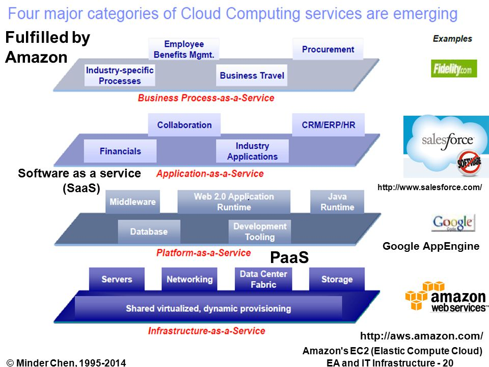 EA and IT Infrastructure - 20© Minder Chen, PaaS Software as a service (SaaS) Google AppEngine Amazon s EC2 (Elastic Compute Cloud) Fulfilled by Amazon